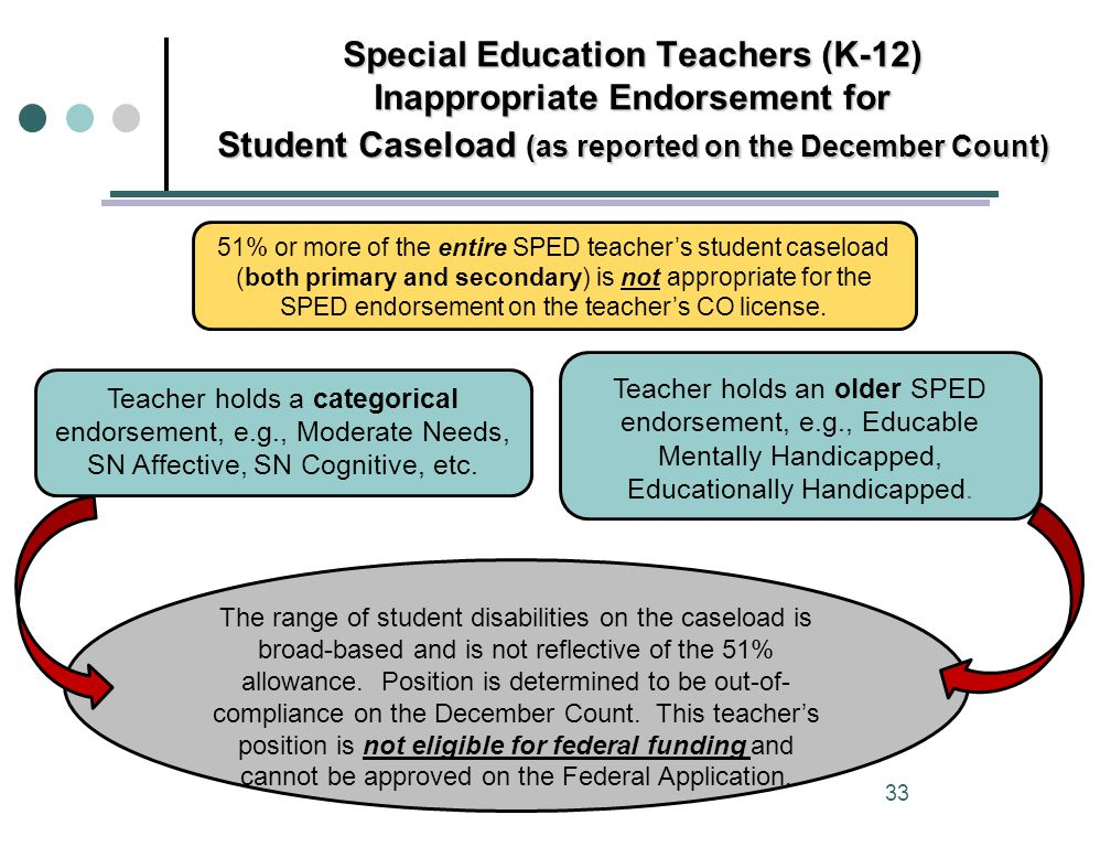 Special Education Teachers (K-12) Inappropriate Endorsement for Student Caseload (as reported on the December Count) Teacher holds a categorical endorsement, e.g., Moderate Needs, SN Affective, SN Cognitive, etc.