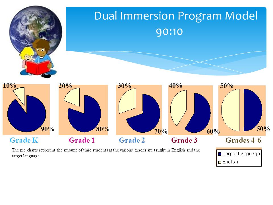 Dual Immersion Program Model 90:10 90% 10% The pie charts represent the amount of time students at the various grades are taught in English and the target language.