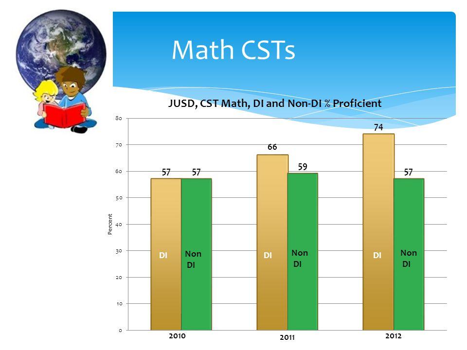 Math CSTs