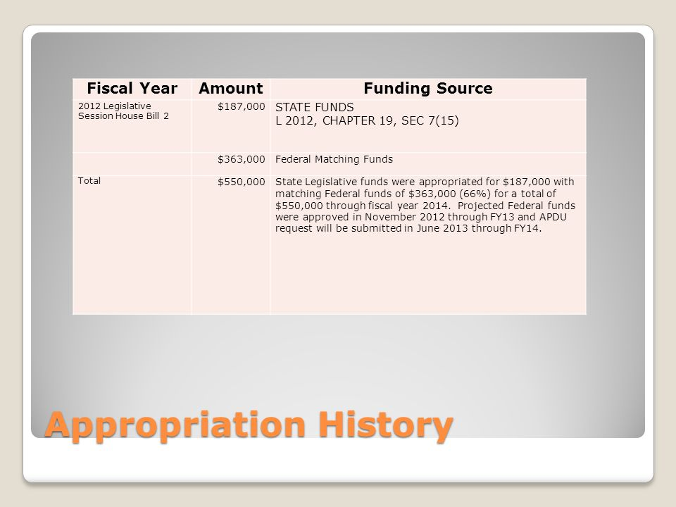 Appropriation History Fiscal YearAmountFunding Source 2012 Legislative Session House Bill 2 $187,000 STATE FUNDS L 2012, CHAPTER 19, SEC 7(15) $363,000Federal Matching Funds Total $550,000State Legislative funds were appropriated for $187,000 with matching Federal funds of $363,000 (66%) for a total of $550,000 through fiscal year 2014.