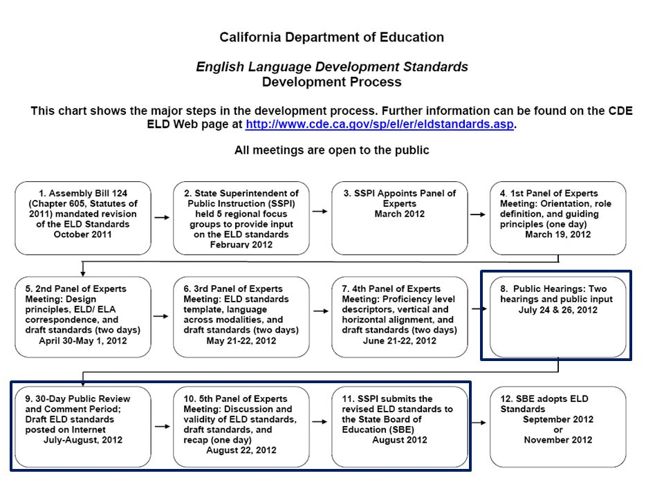 TOM TORLAKSON State Superintendent of Public Instruction 34 Part I: Interacting in Meaningful Ways