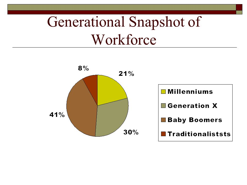 Generational Snapshot of Workforce