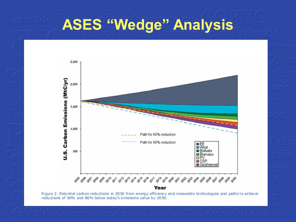 ASES Wedge Analysis