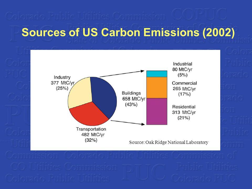 Sources of US Carbon Emissions (2002) Source: Oak Ridge National Laboratory