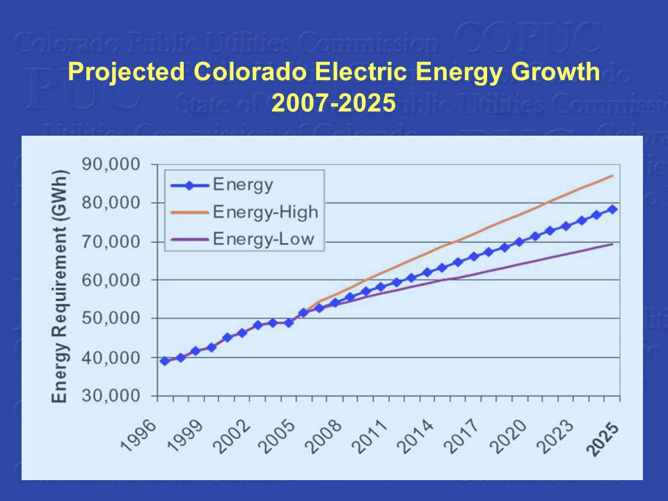 Projected Colorado Electric Energy Growth 2007-2025