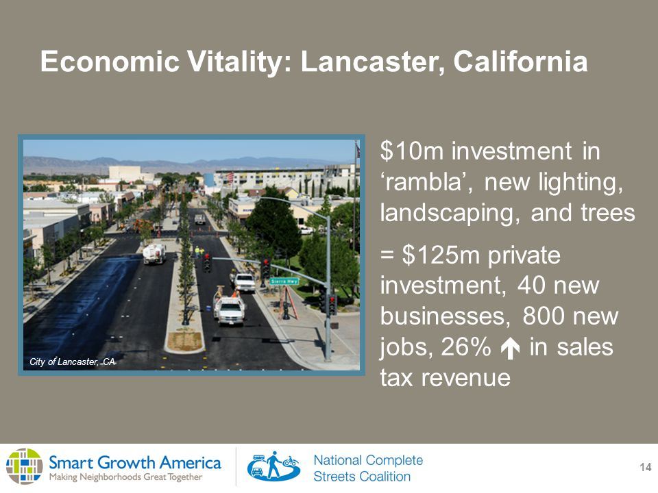 Economic Vitality: Lancaster, California 14 $10m investment in 'rambla', new lighting, landscaping, and trees = $125m private investment, 40 new businesses, 800 new jobs, 26%  in sales tax revenue City of Lancaster, CA