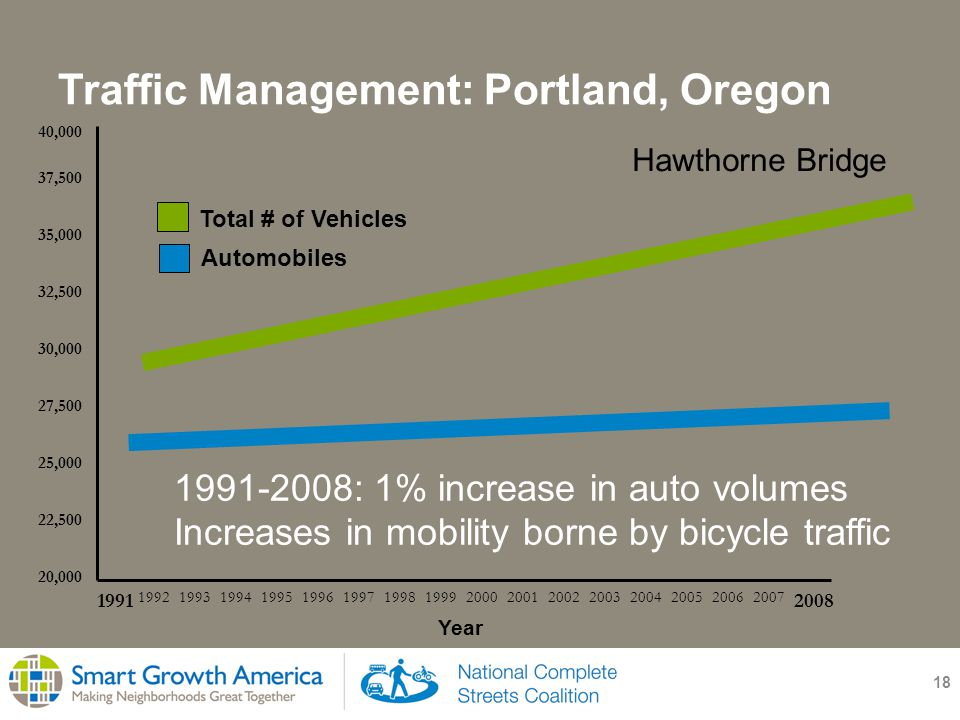 Traffic Management: Portland, Oregon 18 20,000 22,500 25,000 27,500 30,000 32,500 35,000 37,500 40, Year Total # of Vehicles Automobiles : 1% increase in auto volumes Increases in mobility borne by bicycle traffic Hawthorne Bridge