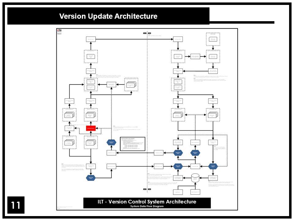 Version Update Architecture 11