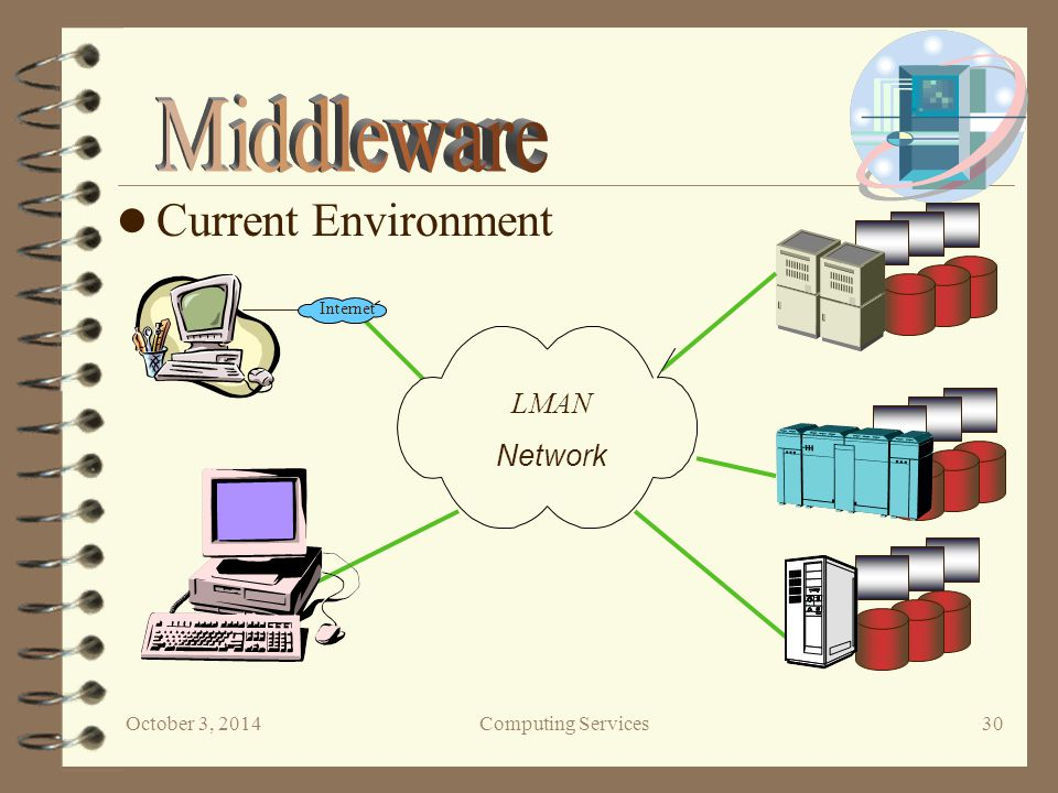 October 3, 2014Computing Services 30 Current Environment Internet LMAN Network