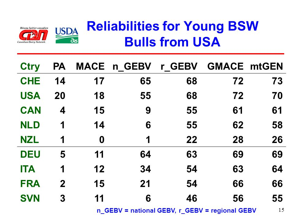15 Reliabilities for Young BSW Bulls from USA CtryPAMACEn_GEBVr_GEBVGMACEmtGEN CHE141765687273 USA201855687270 CAN41595561 NLD1146556258 NZL101222826 DEU511646369 ITA11234546364 FRA215215466 SVN3116465655 n_GEBV = national GEBV, r_GEBV = regional GEBV