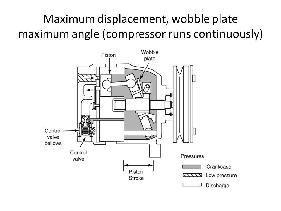 Maximum displacement, wobble plate maximum angle (compressor runs continuously)