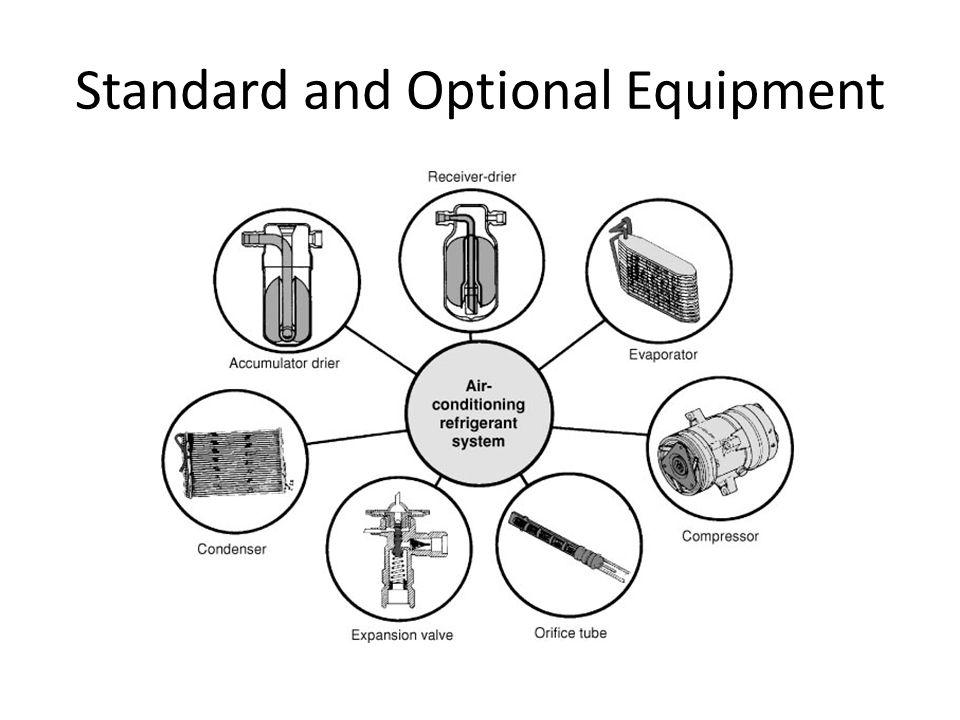 Standard and Optional Equipment