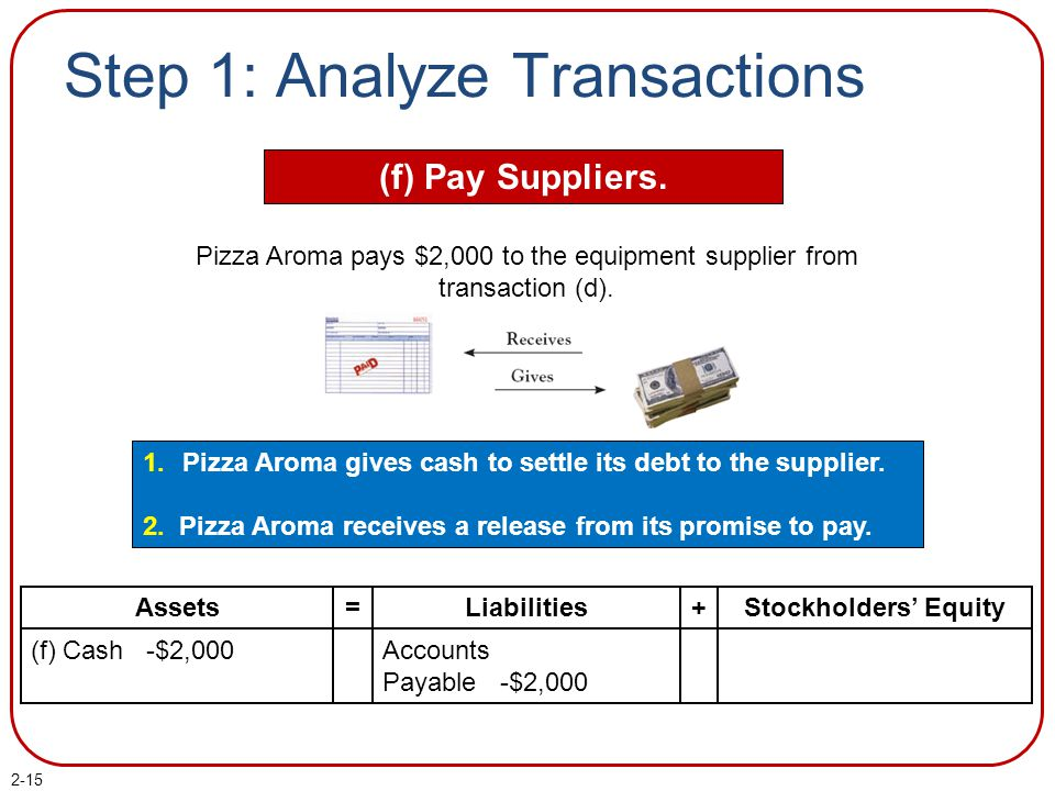 2-15 Step 1: Analyze Transactions (f) Pay Suppliers. 1.Pizza Aroma gives cash to settle its debt to the supplier. 2. Pizza Aroma receives a release fr