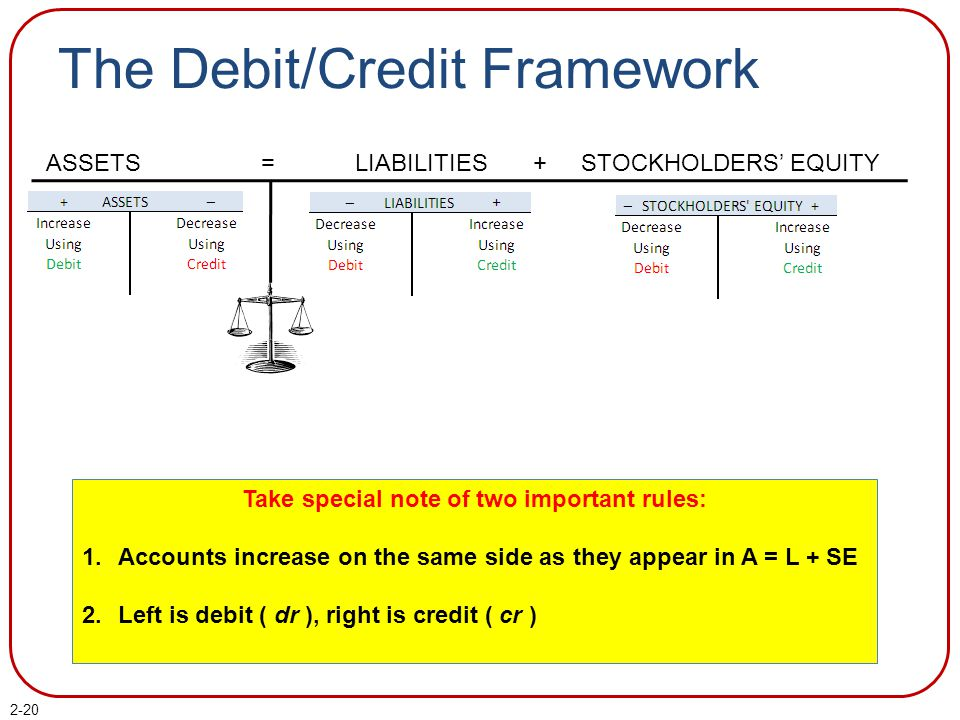 2-20 The Debit/Credit Framework ASSETS = LIABILITIES + STOCKHOLDERS' EQUITY Take special note of two important rules: 1.Accounts increase on the same
