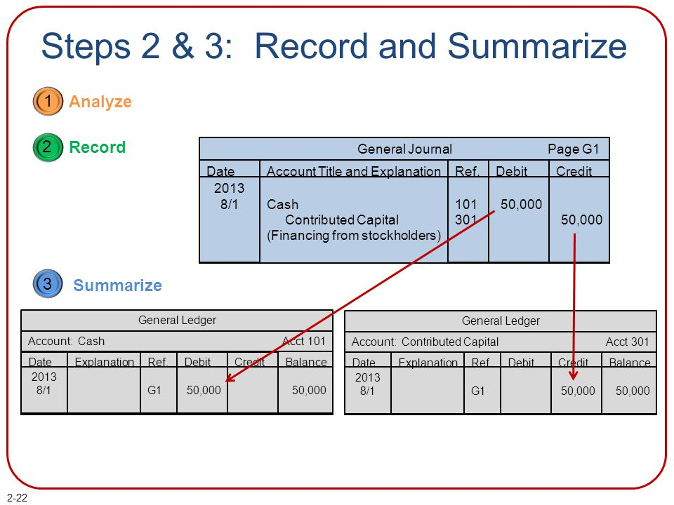 2-22 Steps 2 & 3: Record and Summarize 1 Analyze 2 Record 3 Summarize General Journal Page G1 Date Account Title and Explanation Ref.DebitCredit 2013