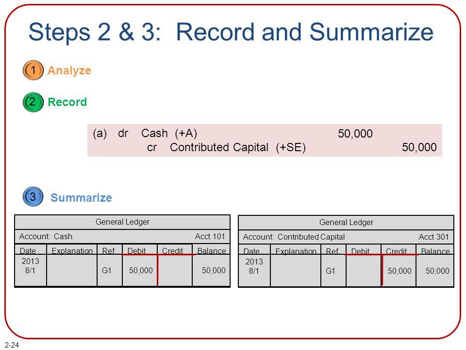 2-24 General Ledger Account: Contributed Capital Balance DateExplanationRef.DebitCredit 2013 8/1G150,000 Acct 301 General Ledger Account: Cash Balance