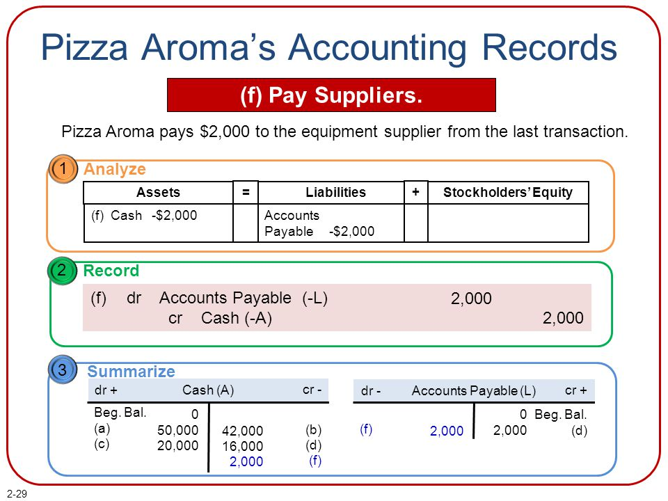2-29 Pizza Aroma's Accounting Records (f) Pay Suppliers. Pizza Aroma pays $2,000 to the equipment supplier from the last transaction. 1 Analyze Liabil