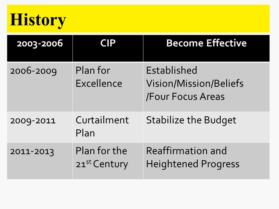 CIPBecome Effective Plan for Excellence Established Vision/Mission/Beliefs /Four Focus Areas Curtailment Plan Stabilize the Budget Plan for the 21 st Century Reaffirmation and Heightened Progress