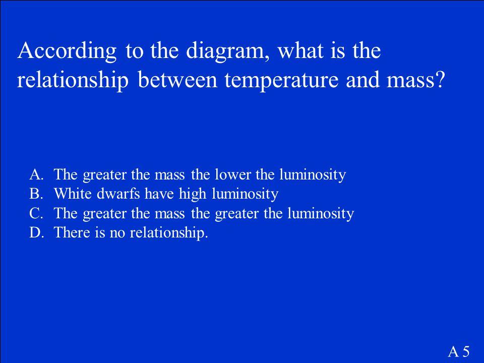 a. Higher temperature indicates higher luminosity. A 4