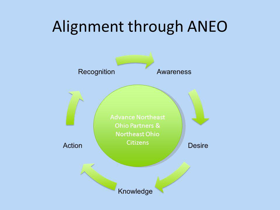 Alignment through ANEO Advance Northeast Ohio Partners & Northeast Ohio Citizens Advance Northeast Ohio Partners & Northeast Ohio Citizens