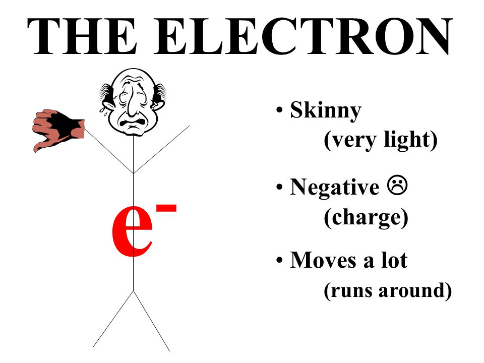 a single, very small particle with a negative charge that is found in a cloud around the nucleus ELECTRON (e - )
