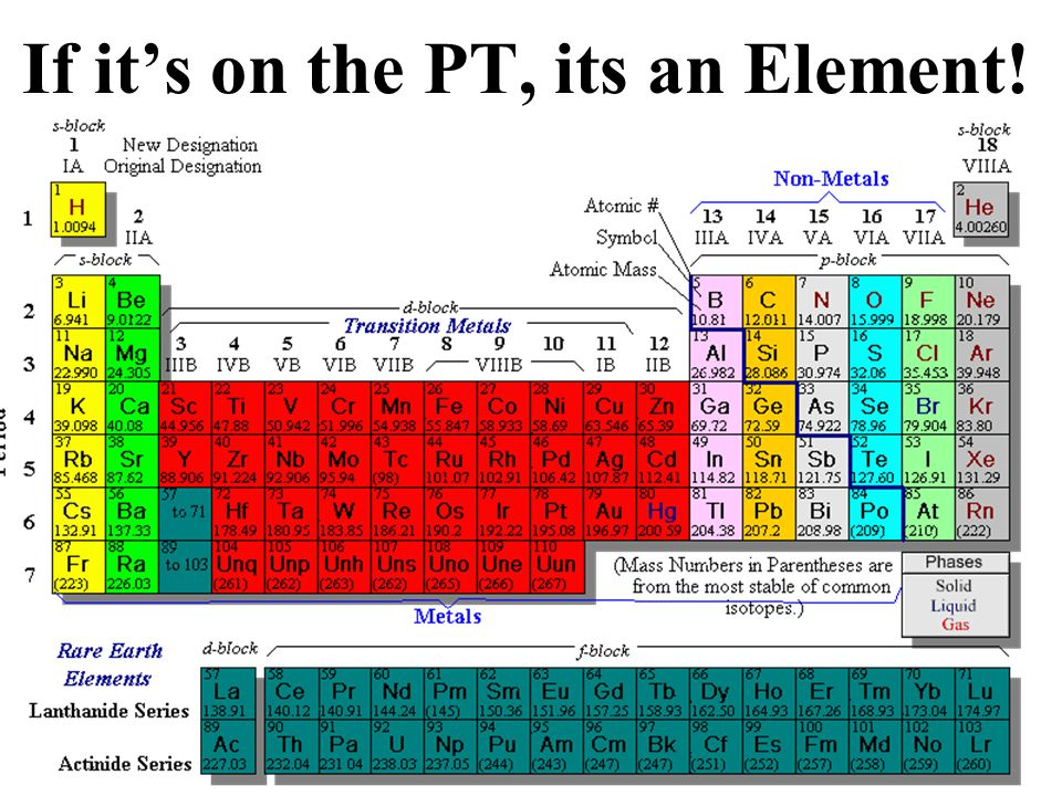 Elements are the simplest form of matter. They can't be broken down anymore.