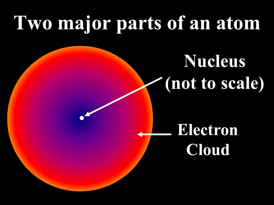 Review of Atomic Structure from Physical Science
