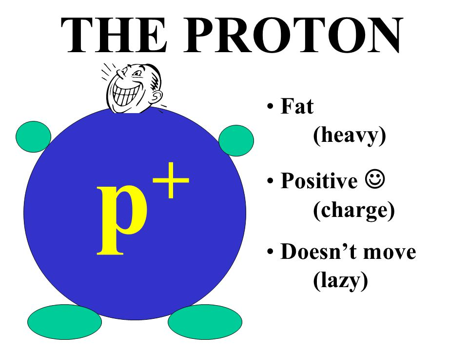 a single, relatively large particle with a positive charge that is found in the nucleus PROTON (p + )