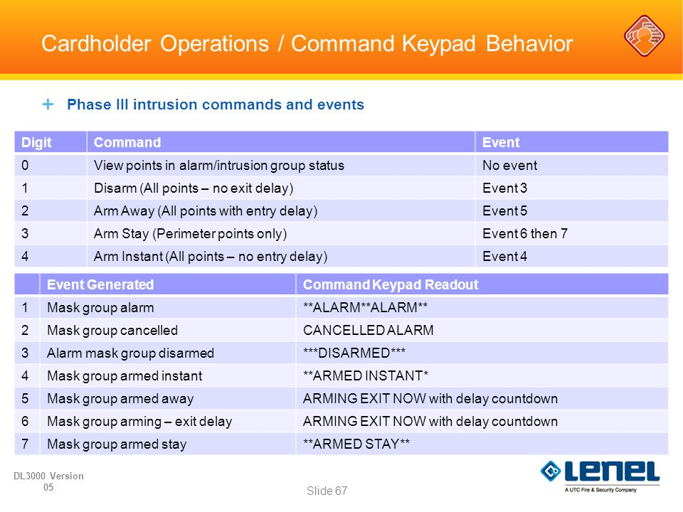 Cardholder Operations / Command Keypad Behavior  Phase III intrusion commands and events DL3000 Version 05 Slide 67 DigitCommandEvent 0View points in
