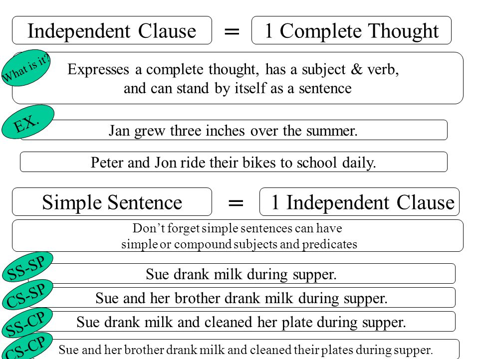 Independent Clause1 Complete Thought = Expresses a complete thought, has a subject & verb, and can stand by itself as a sentence Jan grew three inches