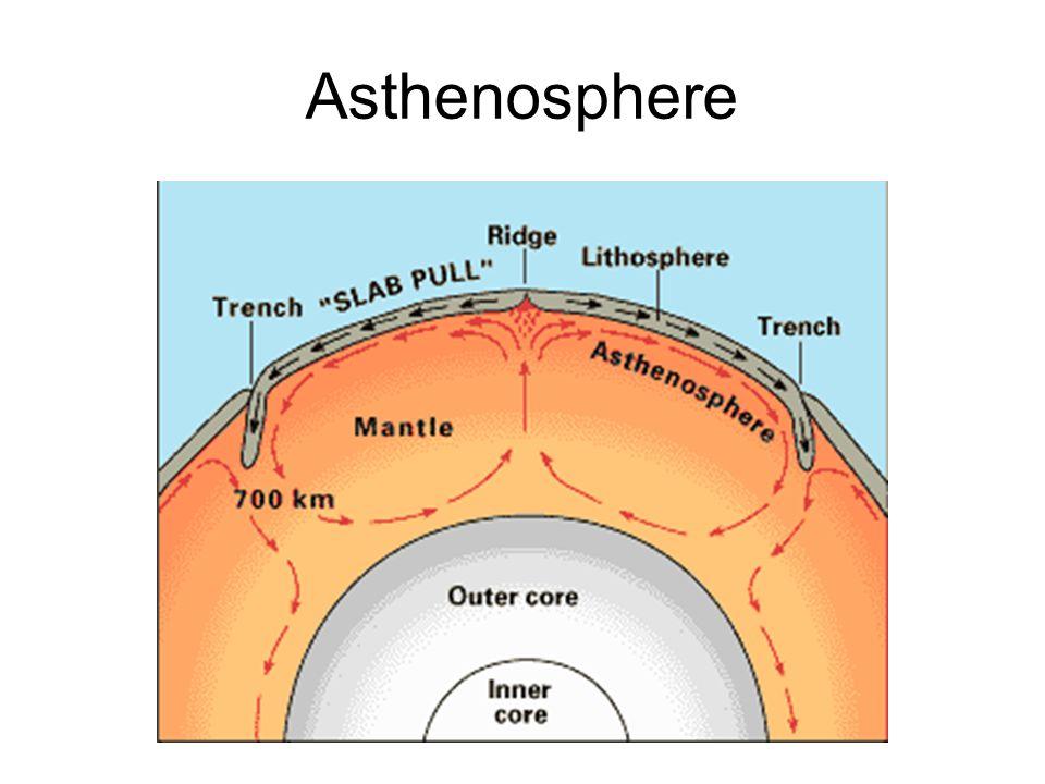 Asthenosphere