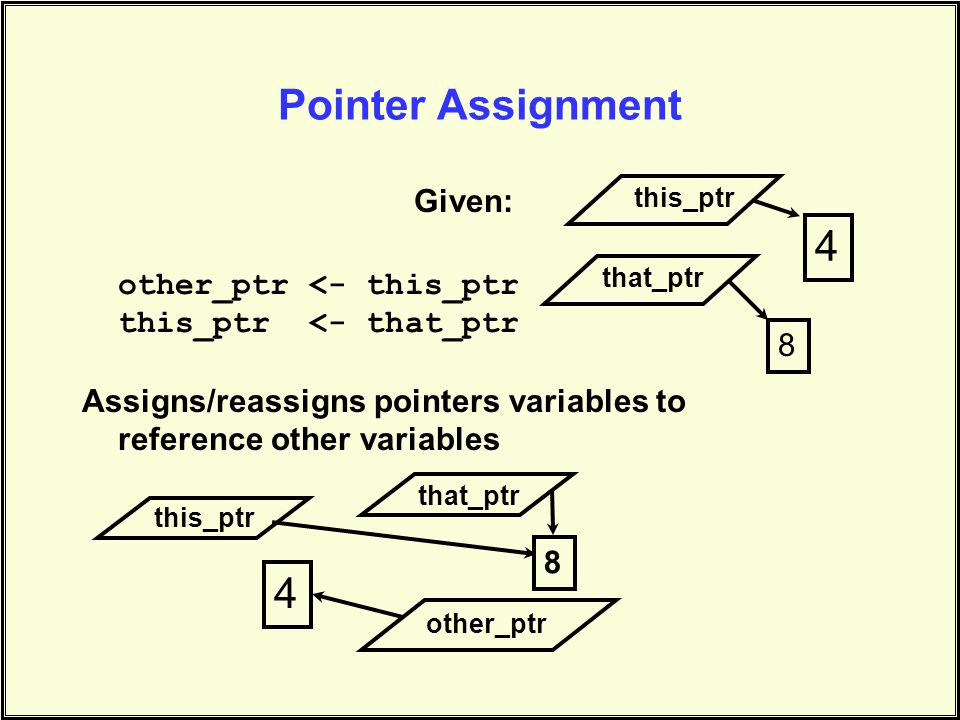 Pointer Assignment Given: other_ptr <- this_ptr this_ptr <- that_ptr Assigns/reassigns pointers variables to reference other variables 4 this_ptr 8 that_ptr other_ptr 4 this_ptr 8 that_ptr