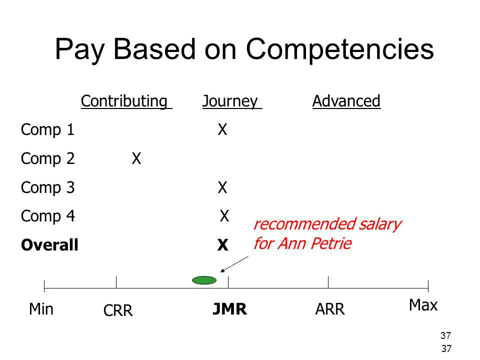37 Pay Based on Competencies JMRMin CRR ARR Max Contributing Journey Advanced Comp 1 X Comp 2 X Comp 3 X Comp 4 X Overall X recommended salary for Ann Petrie