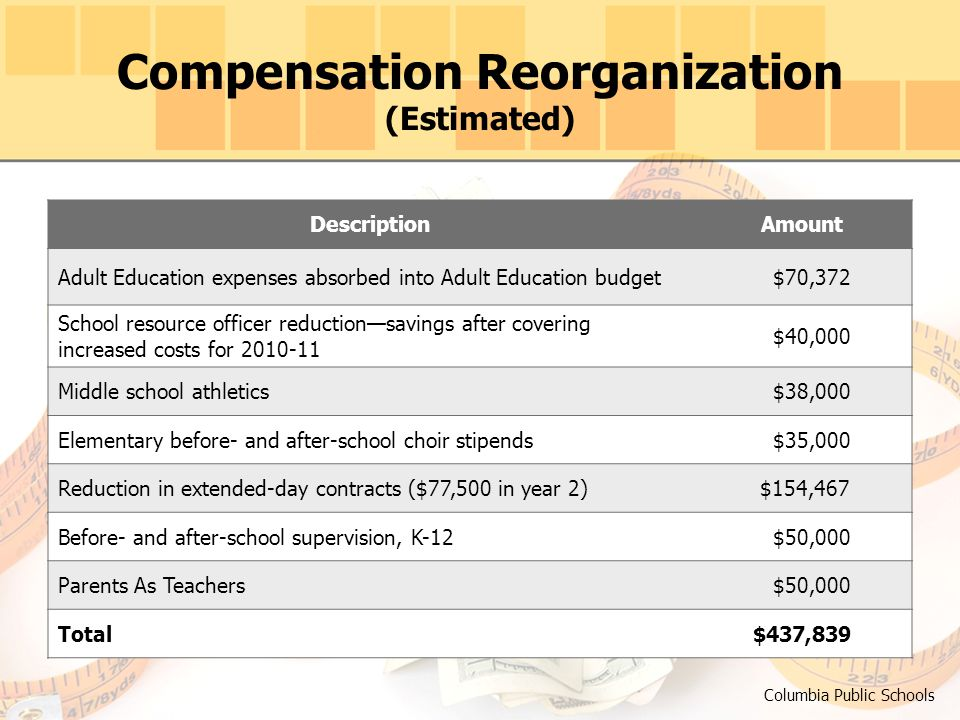 Compensation Reorganization (Estimated) Columbia Public Schools DescriptionAmount Adult Education expenses absorbed into Adult Education budget $70,372 School resource officer reduction—savings after covering increased costs for 2010-11 $40,000 Middle school athletics $38,000 Elementary before- and after-school choir stipends $35,000 Reduction in extended-day contracts ($77,500 in year 2) $154,467 Before- and after-school supervision, K-12 $50,000 Parents As Teachers $50,000 Total$437,839