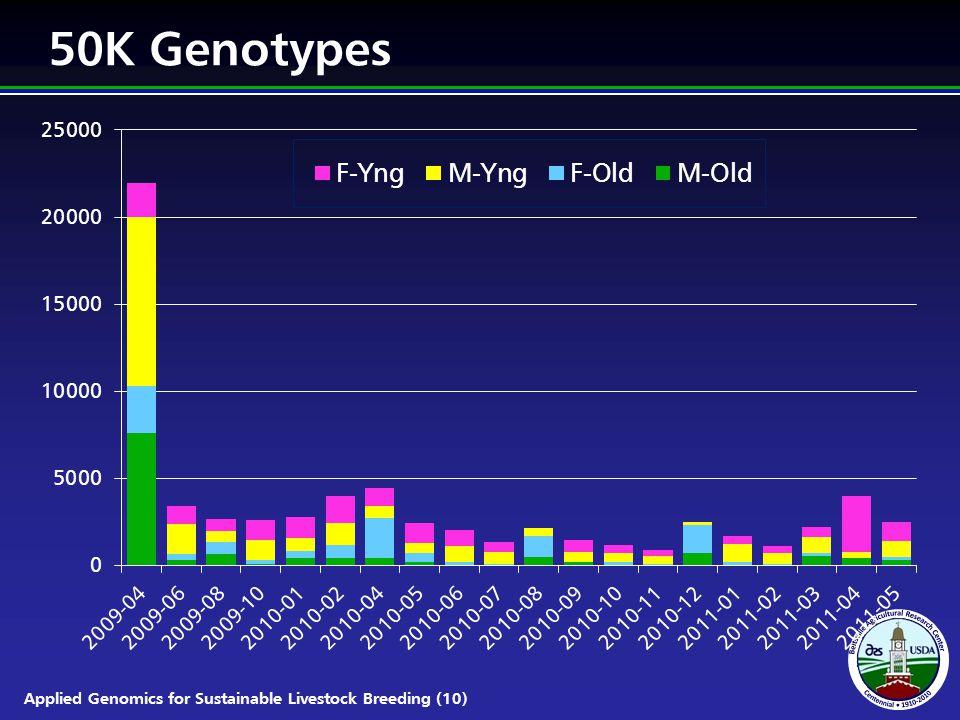 Applied Genomics for Sustainable Livestock Breeding (10) 50K Genotypes