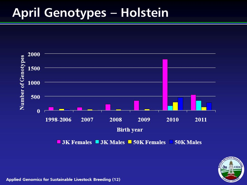 Applied Genomics for Sustainable Livestock Breeding (12) April Genotypes – Holstein 0 500 1000 1500 2000 1998-200620072008200920102011 Birth year Number of Genotypes 3K Females3K Males50K Females50K Males