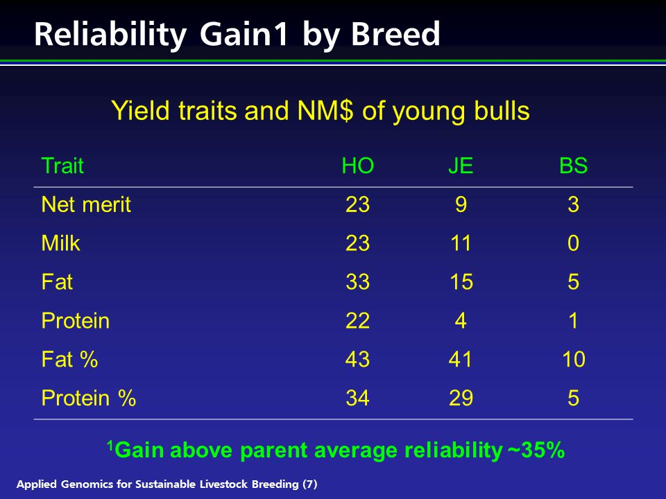 Applied Genomics for Sustainable Livestock Breeding (7) Reliability Gain1 by Breed TraitHOJEBS Net merit2393 Milk23110 Fat33155 Protein2241 Fat %434110 Protein %34295 1 Gain above parent average reliability ~35% Yield traits and NM$ of young bulls