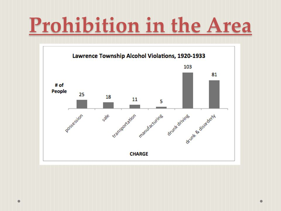 Prohibition in the Area