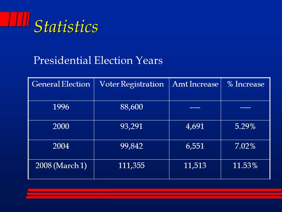 Statistics Presidential Election Years General ElectionVoter RegistrationAmt Increase% Increase 199688,600---- 200093,2914,6915.29% 200499,8426,5517.02% 2008 (March 1)111,35511,51311.53%