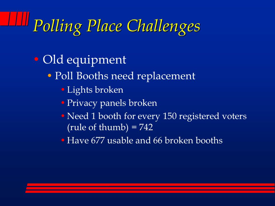Polling Place Challenges Old equipment Poll Booths need replacement Lights broken Privacy panels broken Need 1 booth for every 150 registered voters (rule of thumb) = 742 Have 677 usable and 66 broken booths