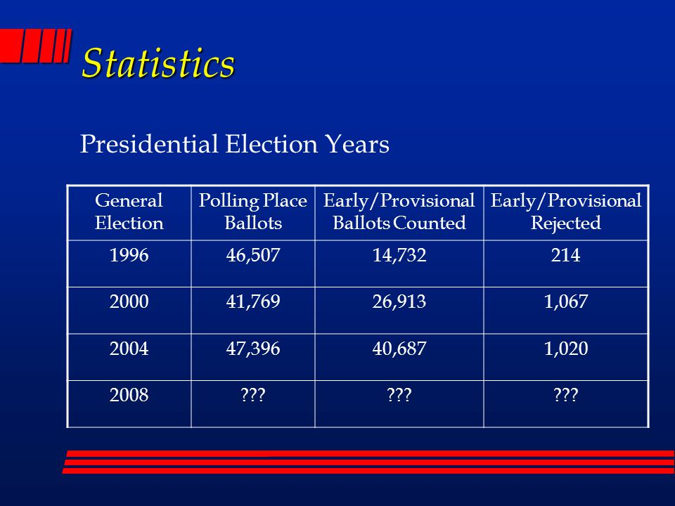 Statistics Presidential Election Years General Election Polling Place Ballots Early/Provisional Ballots Counted Early/Provisional Rejected 199646,50714,732214 200041,76926,9131,067 200447,39640,6871,020 2008