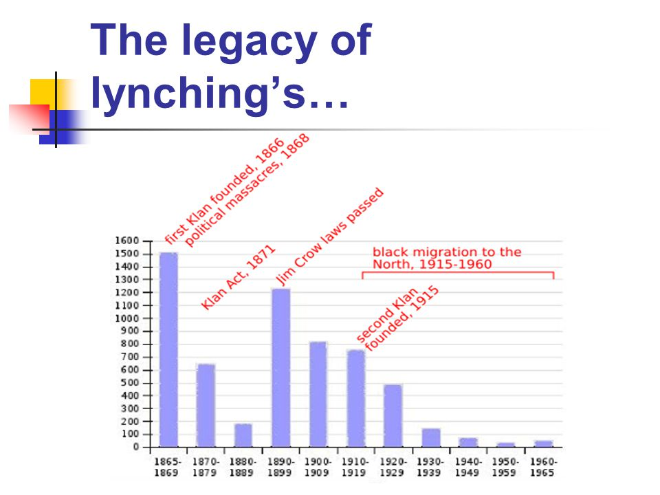 The legacy of lynching's…