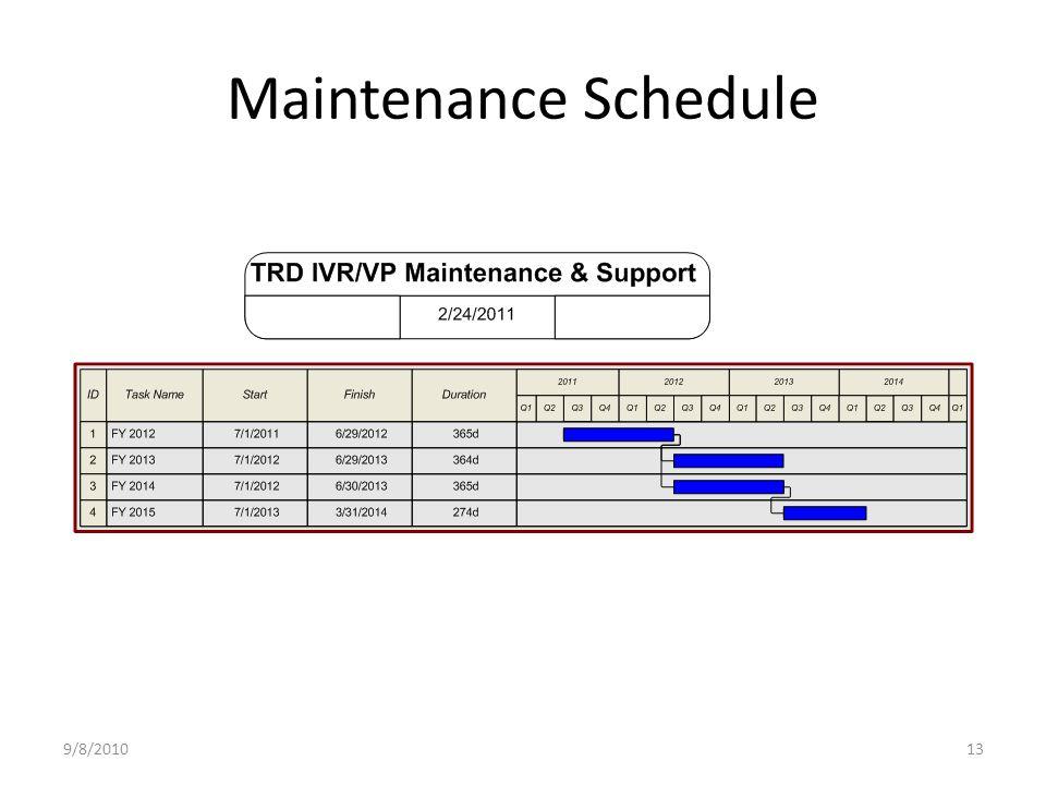 Maintenance Schedule 9/8/201013