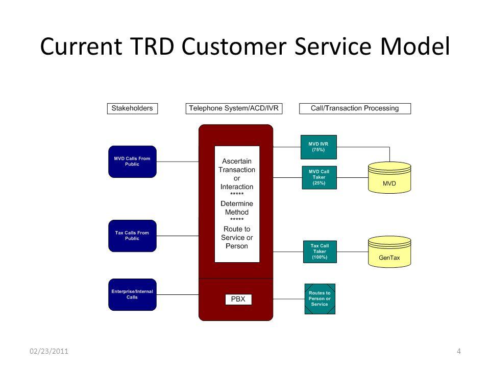 Current TRD Customer Service Model 02/23/20114