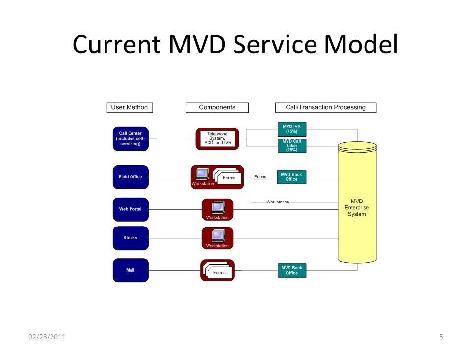 Current MVD Service Model 02/23/20115