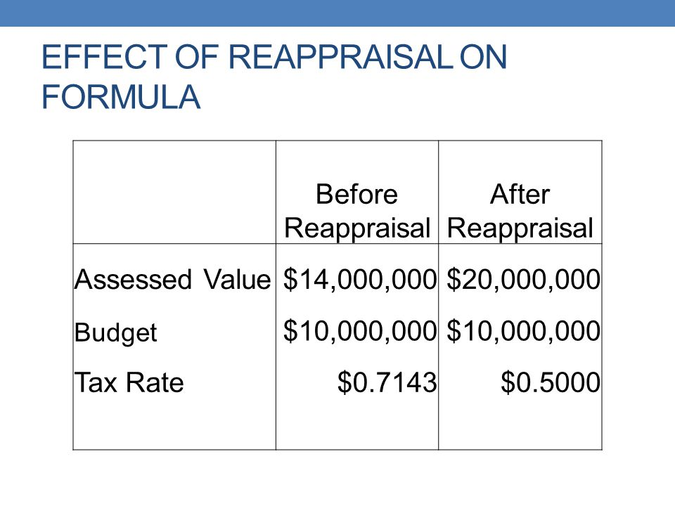EFFECT OF REAPPRAISAL ON FORMULA Before Reappraisal After Reappraisal Assessed Value$14,000,000$20,000,000 Budget $10,000,000 Tax Rate$0.7143$0.5000