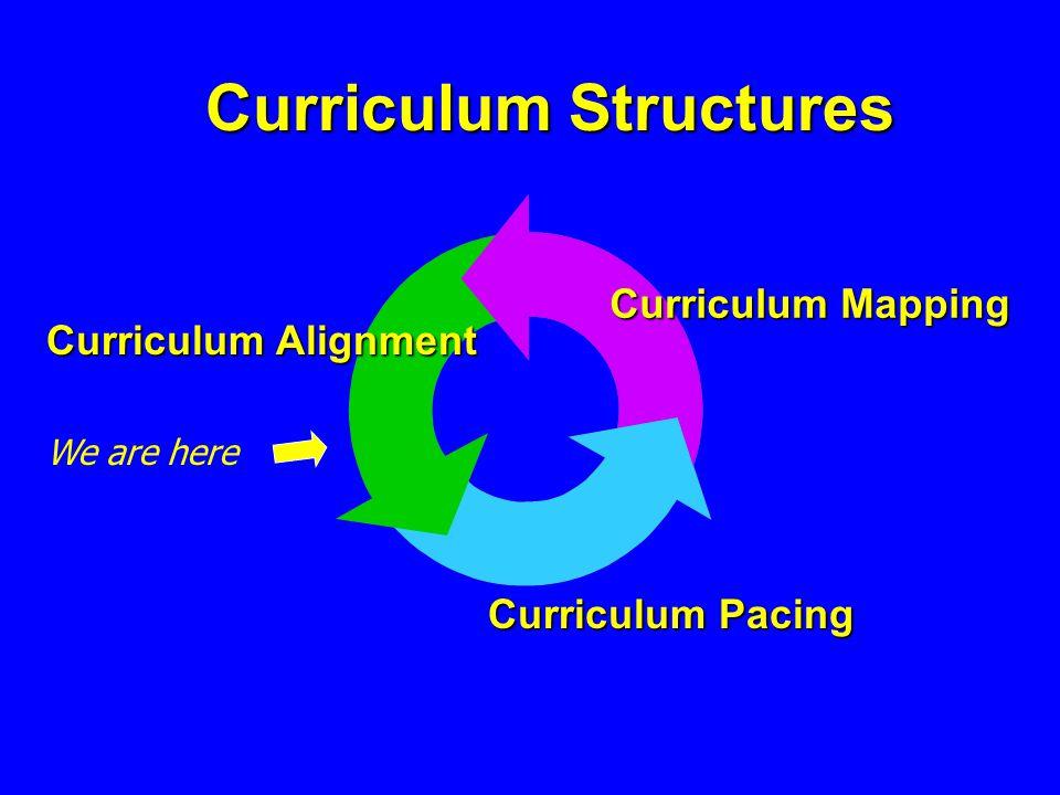 What is Curriculum Alignment.