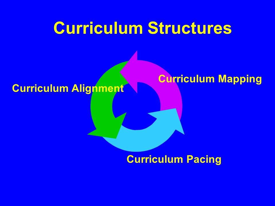 Curriculum Alignment Curriculum Mapping Curriculum Pacing Curriculum Structures