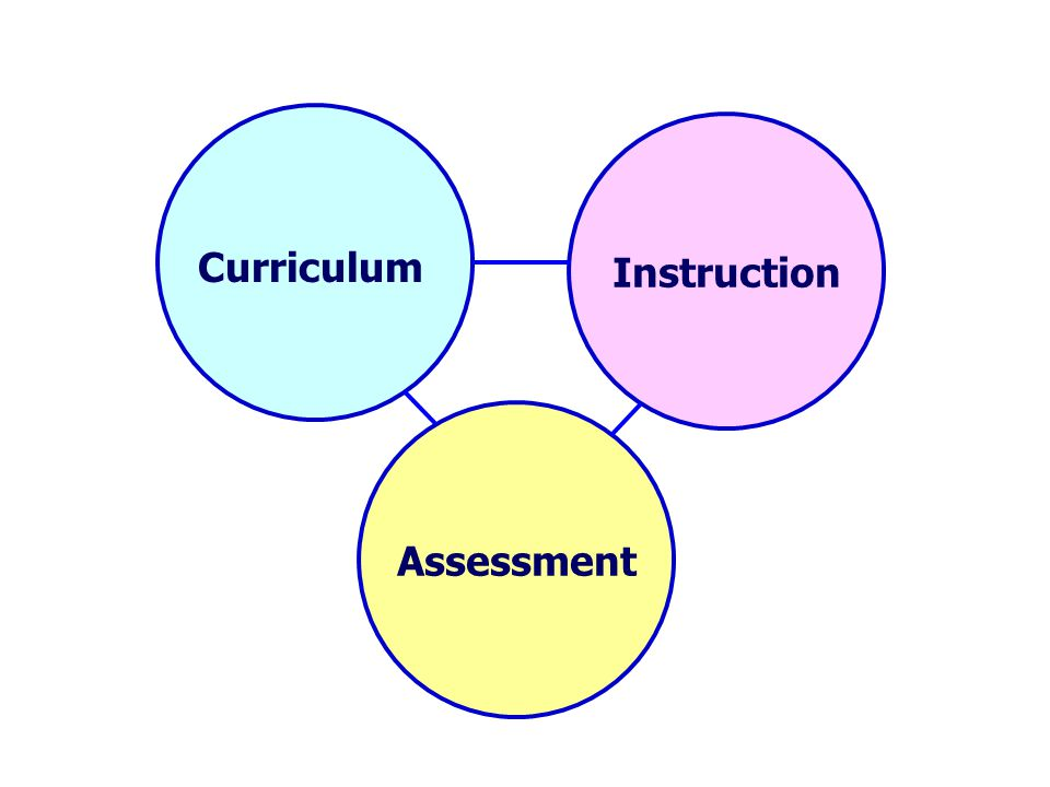 Important to know and do Assessment Instruction Curriculum