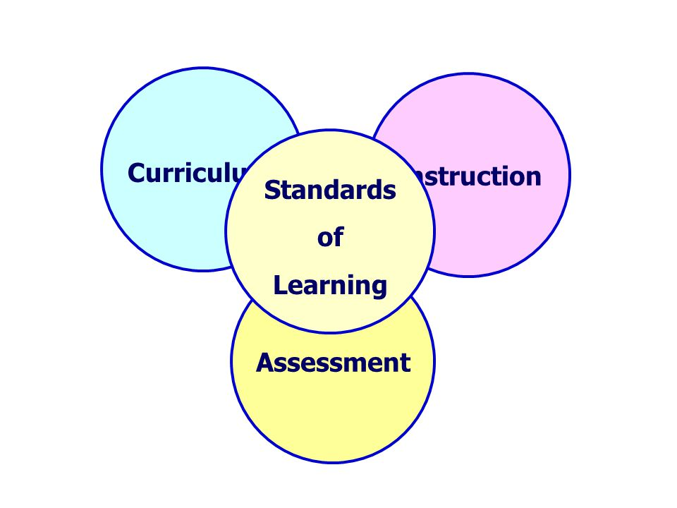 Important to know and do Assessment Instruction Curriculum Standards of Learning